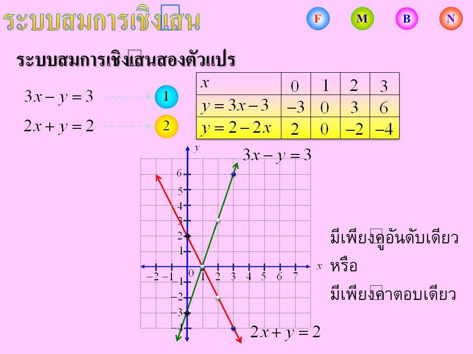 การแก้ระบบสมการเชิงเส้นสองตัวแปร จงแก้ระบบสมการ การแทนที่ แทน ใน ดังนั้น คำตอบของระบบสมการนี้คือ คู่อันดับ เนื่องจาก