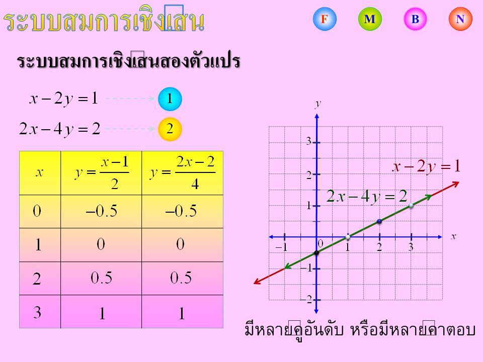 ระบบสมการเชิงเส้นสองตัวแปร มีหลายคู่อันดับ หรือมีหลายคำตอบ