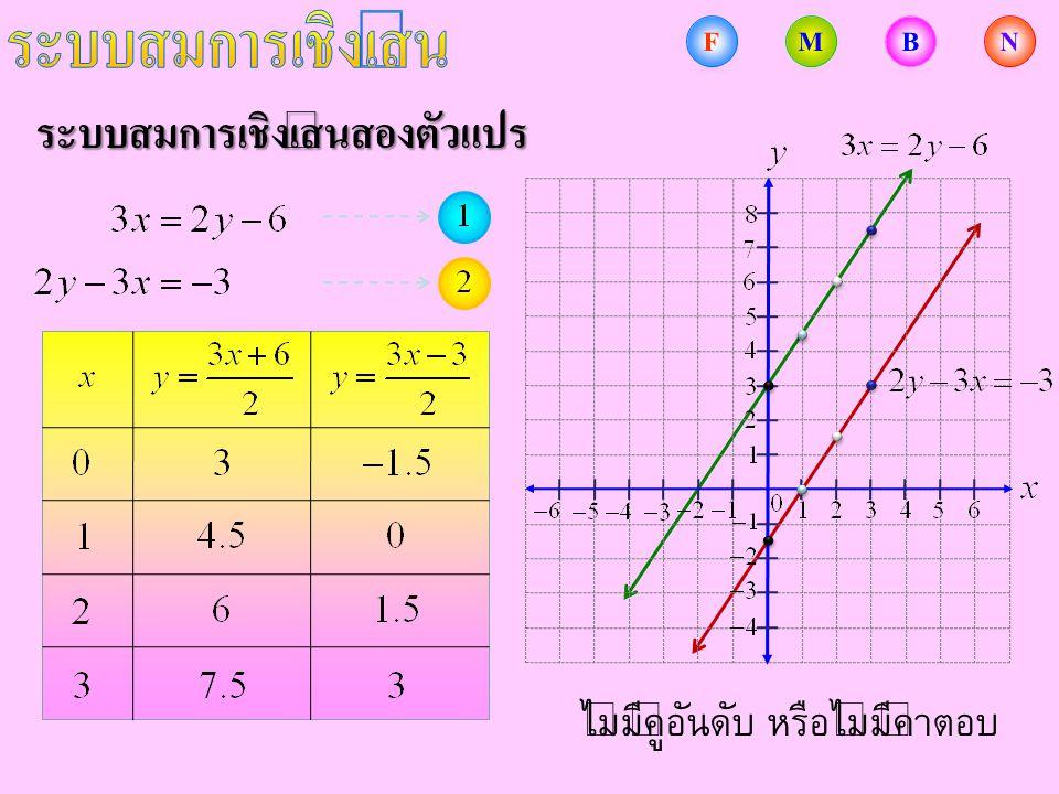 ระบบสมการเชิงเส้นสองตัวแปร สำหรับระบบสมการเชิงเส้นสองตัวแปรใด ๆ มีเพียงคำตอบเดียว มีหลายคำตอบ ไม่มีคำตอบ คำตอบของระบบสมการคือ คู่อันดับ ที่ทำให้สมการทั้ง สองเป็นจริง ซึ่งเป็นไปได้ 3 กรณีคือ