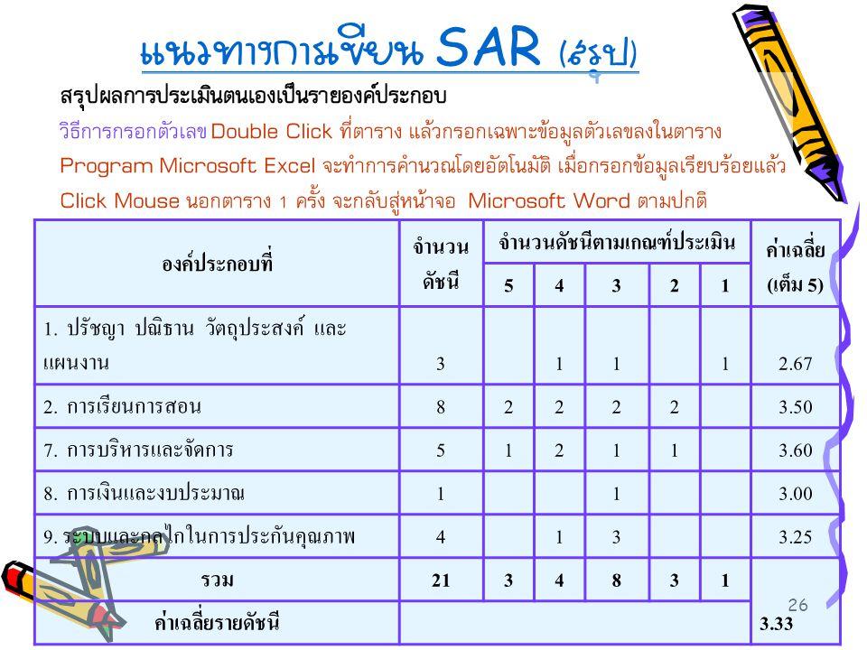 26 แนวทางการเขียน SAR ( สรุป ) สรุปผลการประเมินตนเองเป็นรายองค์ประกอบ วิธีการกรอกตัวเลข Double Click ที่ตาราง แล้วกรอกเฉพาะข้อมูลตัวเลขลงในตาราง Progr