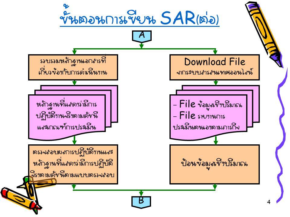 4 ขั้นตอนการเขียน SAR ( ต่อ ) A รวบรวมหลักฐานเอกสารที่ เกี่ยวข้องกับการดำเนินงาน Download File จากระบบสารสนเทศออนไลน์ หลักฐานที่แสดงว่ามีการ ปฏิบัติงานจริงตามดัชนี และเกณฑ์การประเมิน - File ข้อมูลเชิงปริมาณ - File รายงานการ ประเมินตนเองตามภารกิจ ตรวจสอบผลการปฏิบัติงานและ หลักฐานที่แสดงว่ามีการปฏิบัติ จิรงตามดัชนีตามแบบตรวจสอบ ป้อนข้อมูลเชิงปริมาณ B