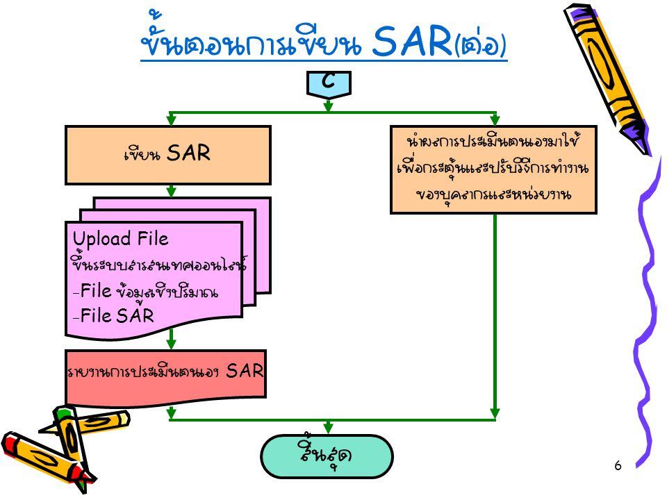 6 ขั้นตอนการเขียน SAR ( ต่อ ) C เขียน SAR นำผลการประเมินตนเองมาใช้ เพื่อกระตุ้นและปรับวิธีการทำงาน ของบุคลากรและหน่วยงาน Upload File ขึ้นระบบสารสนเทศออนไลน์ -File ข้อมูลเชิงปริมาณ -File SAR รายงานการประเมินตนเอง SAR สิ้นสุด