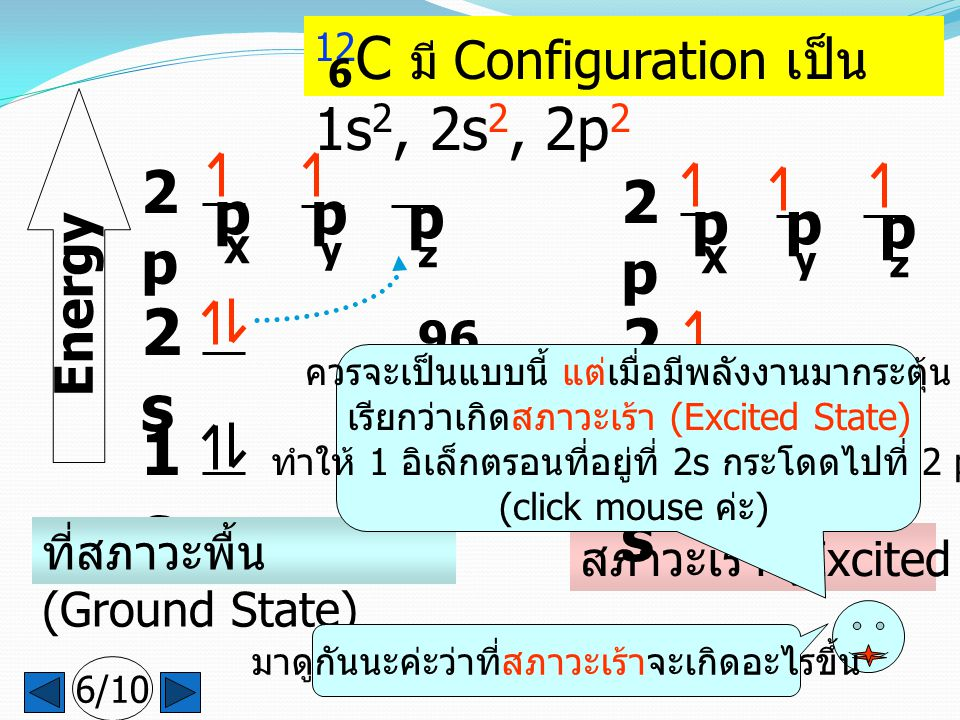 1s1s 2s2s 2p2p p X p y p z Energy ที่สภาวะพื้น (Ground State) 12 C มี Configuration เป็น 1s 2, 2s 2, 2p 2 96 Kcal/m ol สภาวะเร้า (Excited State) 1s1s 2s2s 2p2p p X p y p z มาดูกันนะค่ะว่าที่สภาวะเร้าจะเกิดอะไรขึ้น ควรจะเป็นแบบนี้ แต่เมื่อมีพลังงานมากระตุ้น เรียกว่าเกิดสภาวะเร้า (Excited State) ทำให้ 1 อิเล็กตรอนที่อยู่ที่ 2s กระโดดไปที่ 2 p (click mouse ค่ะ ) 6/10 6