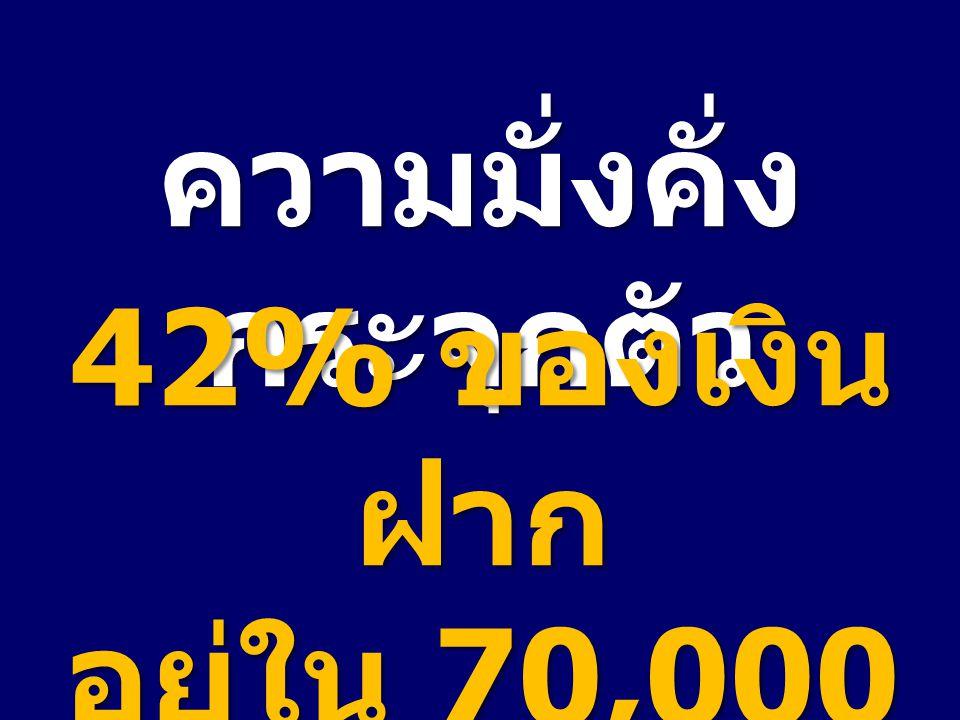 ความมั่งคั่ง กระจุกตัว 42% ของเงิน ฝาก อยู่ใน 70,000 บัญชี