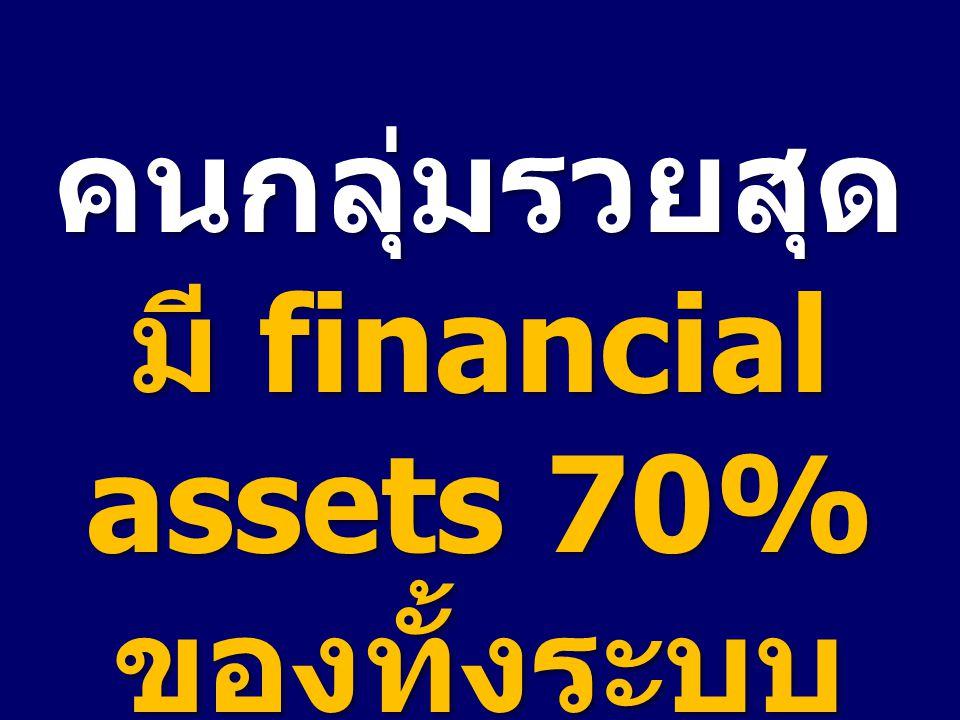 คนกลุ่มรวยสุด มี financial assets 70% ของทั้งระบบ