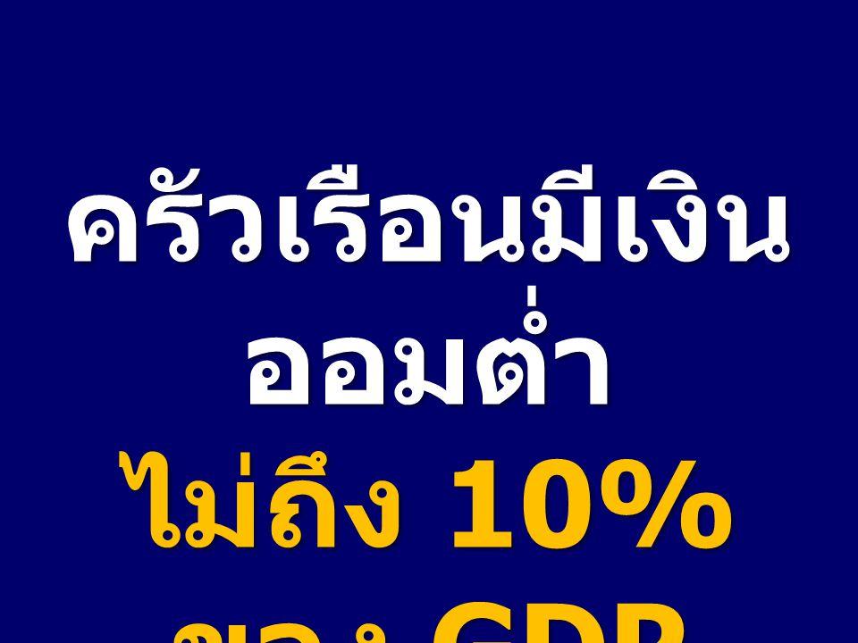 ครัวเรือนมีเงิน ออมต่ำ ไม่ถึง 10% ของ GDP