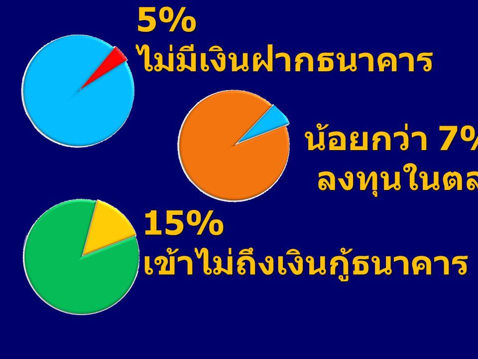 น้อยกว่า 7% น้อยกว่า 7% ลงทุนในตลาดทุน ลงทุนในตลาดทุน 5% ไม่มีเงินฝากธนาคาร 15% เข้าไม่ถึงเงินกู้ธนาคาร