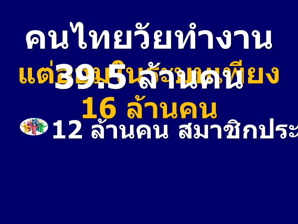 12 ล้านคน สมาชิกประกันสังคม แต่ออมในระบบเพียง 16 ล้านคน คนไทยวัยทำงาน 39.5 ล้านคน