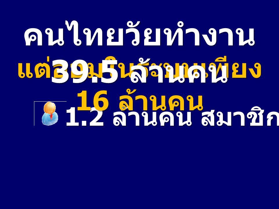 1.2 ล้านคน สมาชิก กบข. แต่ออมในระบบเพียง 16 ล้านคน คนไทยวัยทำงาน 39.5 ล้านคน
