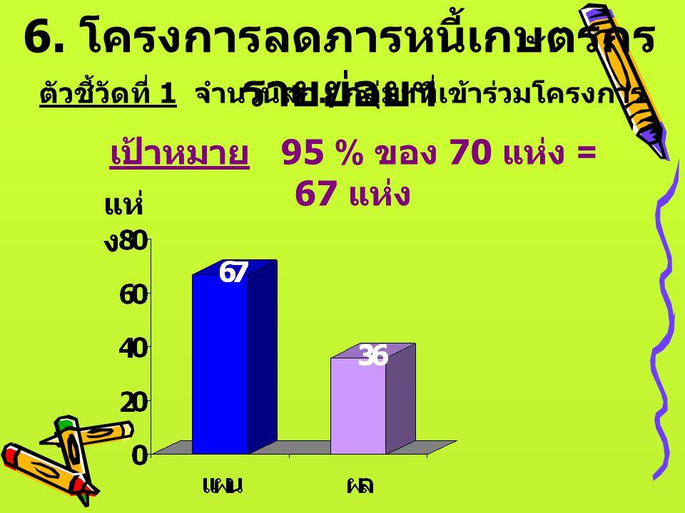 6. โครงการลดภารหนี้เกษตรกร รายย่อยฯ ตัวชี้วัดที่ 1 จำนวนสก./ กลุ่มฯที่เข้าร่วมโครงการ เป้าหมาย 95 % ของ 70 แห่ง = 67 แห่ง แห่ ง