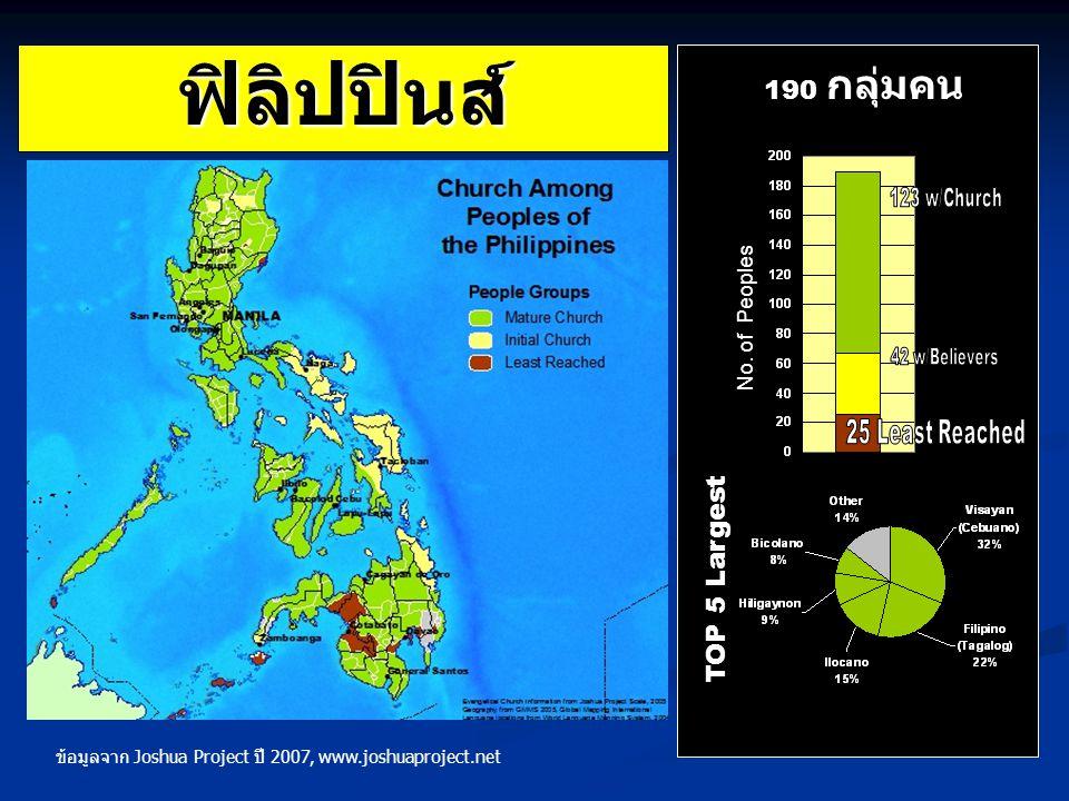 ฟิลิปปินส์ TOP 5 Largest 190 กลุ่มคน No. of Peoples ข้อมูลจาก Joshua Project ปี 2007, www.joshuaproject.net