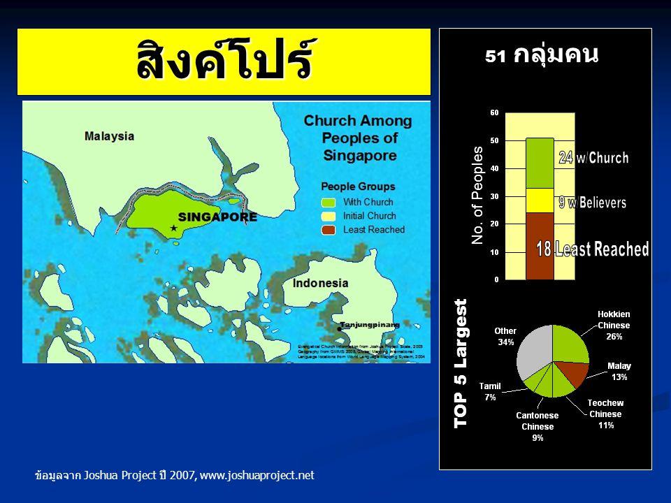 สิงค์โปร์ TOP 5 Largest 51 กลุ่มคน No. of Peoples ข้อมูลจาก Joshua Project ปี 2007, www.joshuaproject.net