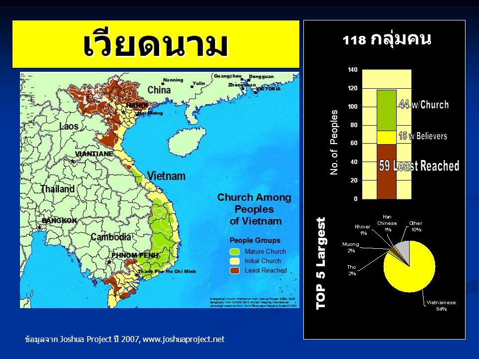เวียดนาม TOP 5 Largest 118 กลุ่มคน No. of Peoples ข้อมูลจาก Joshua Project ปี 2007, www.joshuaproject.net