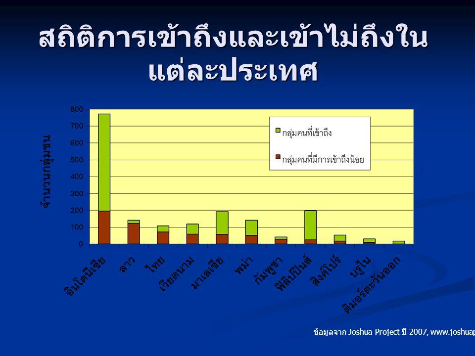 สถิติการเข้าถึงและเข้าไม่ถึงใน แต่ละประเทศ ข้อมูลจาก Joshua Project ปี 2007, www.joshuaproject.net