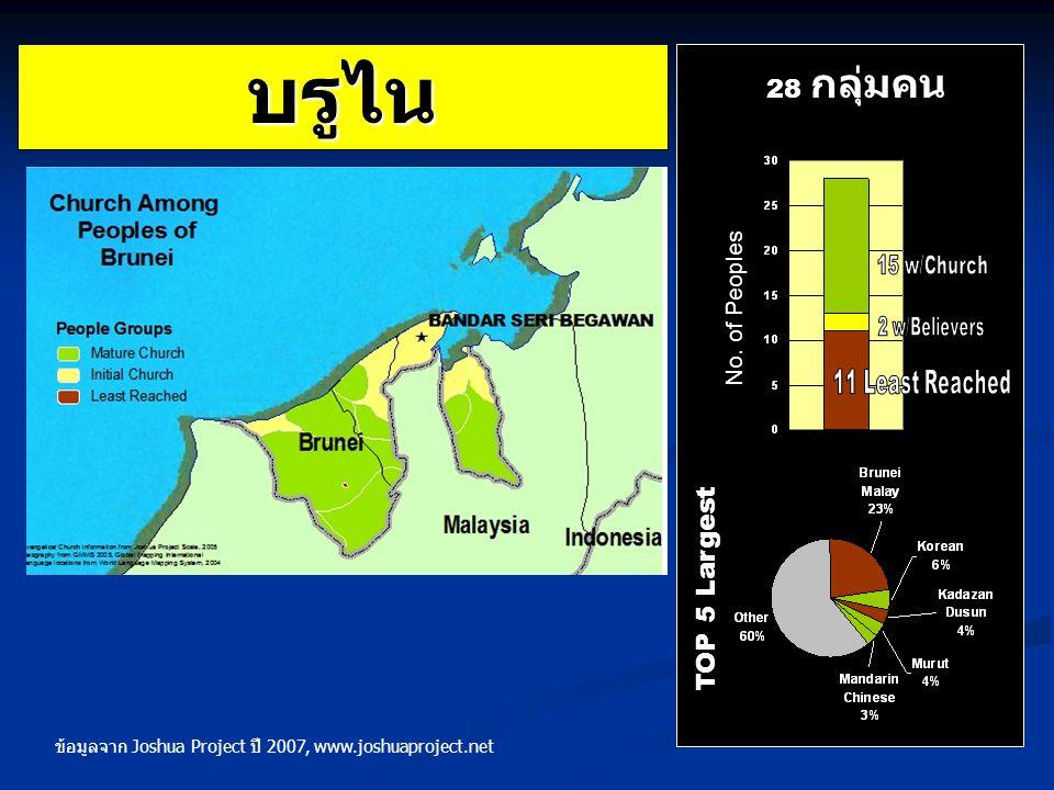 บรูไน TOP 5 Largest 28 กลุ่มคน ข้อมูลจาก Joshua Project ปี 2007, www.joshuaproject.net No. of Peoples