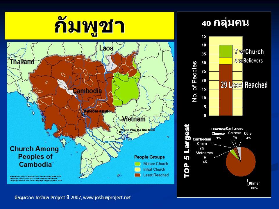 กัมพูชา TOP 5 Largest 40 กลุ่มคน No. of Peoples ข้อมูลจาก Joshua Project ปี 2007, www.joshuaproject.net