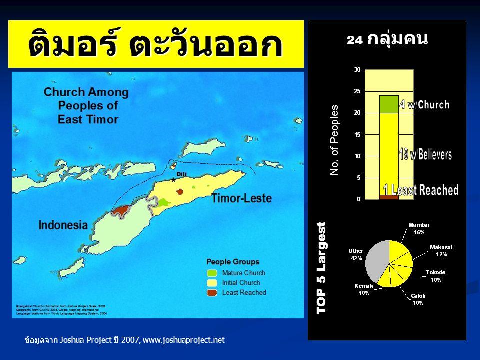 ติมอร์ ตะวันออก TOP 5 Largest 24 กลุ่มคน No. of Peoples ข้อมูลจาก Joshua Project ปี 2007, www.joshuaproject.net