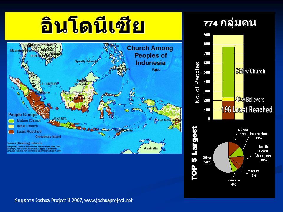 อินโดนีเซีย TOP 5 Largest 774 กลุ่มคน No. of Peoples ข้อมูลจาก Joshua Project ปี 2007, www.joshuaproject.net