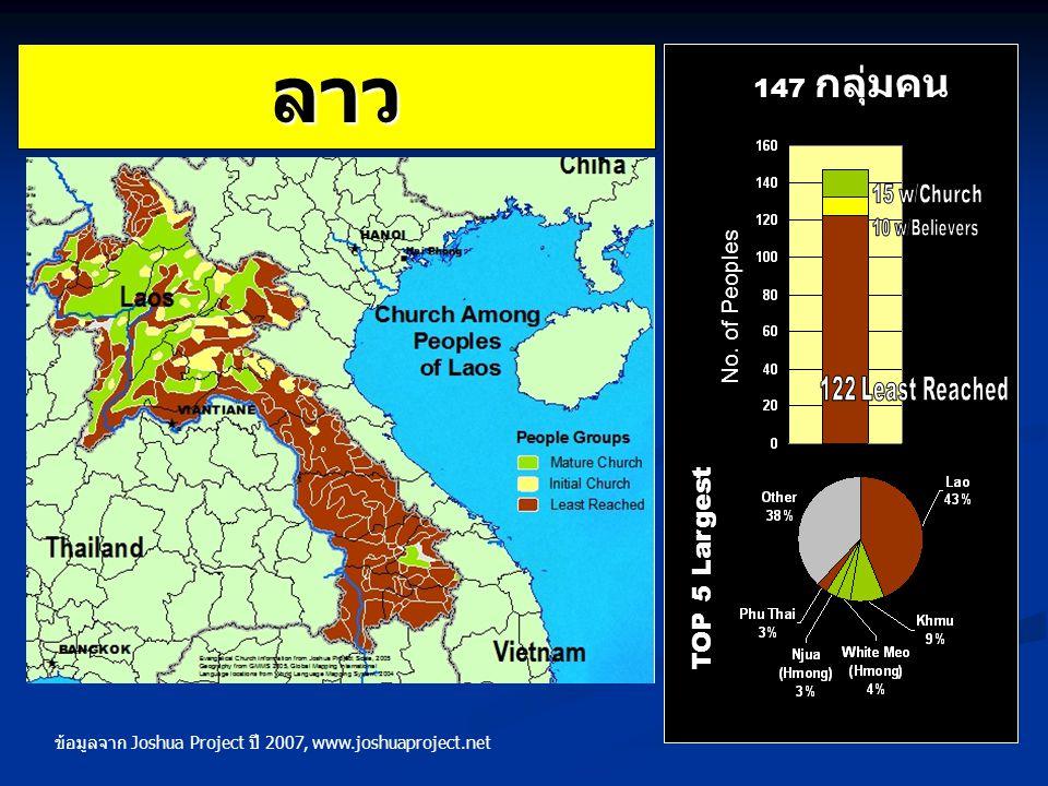 ลาว TOP 5 Largest 147 กลุ่มคน No. of Peoples ข้อมูลจาก Joshua Project ปี 2007, www.joshuaproject.net