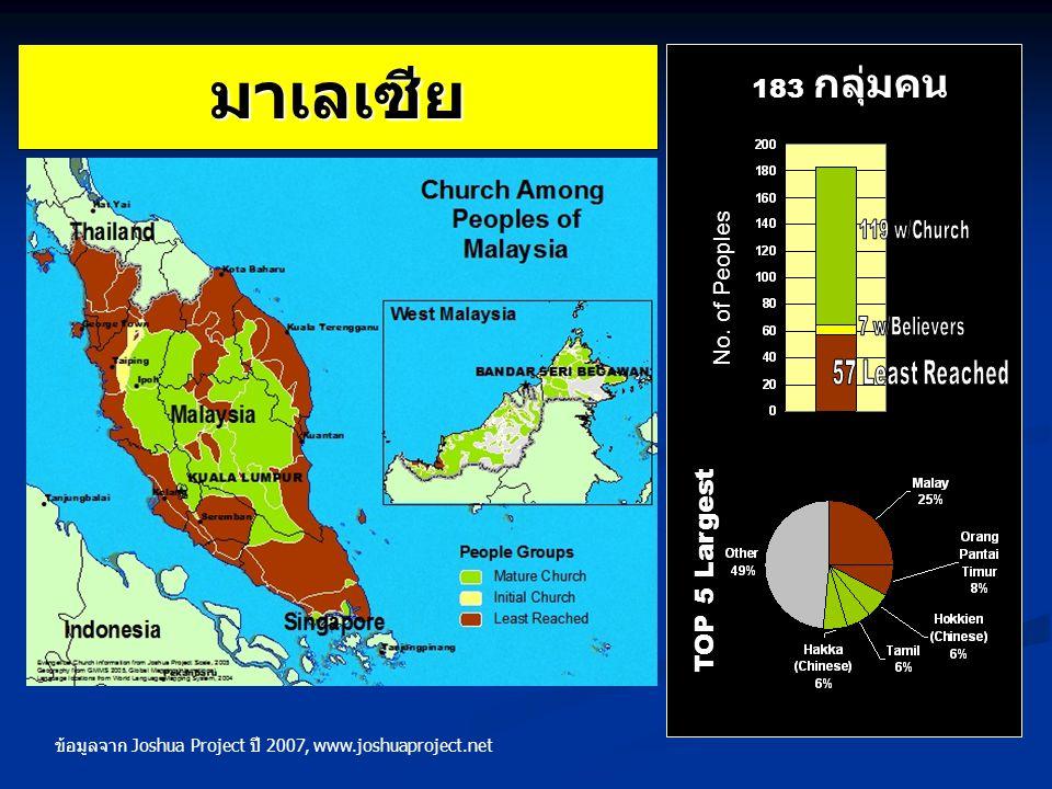 มาเลเซีย TOP 5 Largest 183 กลุ่มคน No. of Peoples ข้อมูลจาก Joshua Project ปี 2007, www.joshuaproject.net