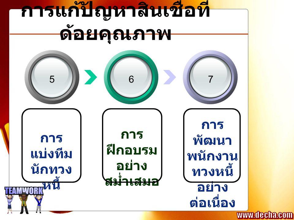 การแก้ปัญหาสินเชื่อที่ ด้อยคุณภาพ การ แบ่งทีม นักทวง หนี้ การ ฝึกอบรม อย่าง สม่ำเสมอ การ พัฒนา พนักงาน ทวงหนี้ อย่าง ต่อเนื่อง 567