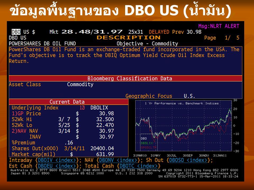 ข้อมูลพื้นฐานของ DBO US ( น้ำมัน )