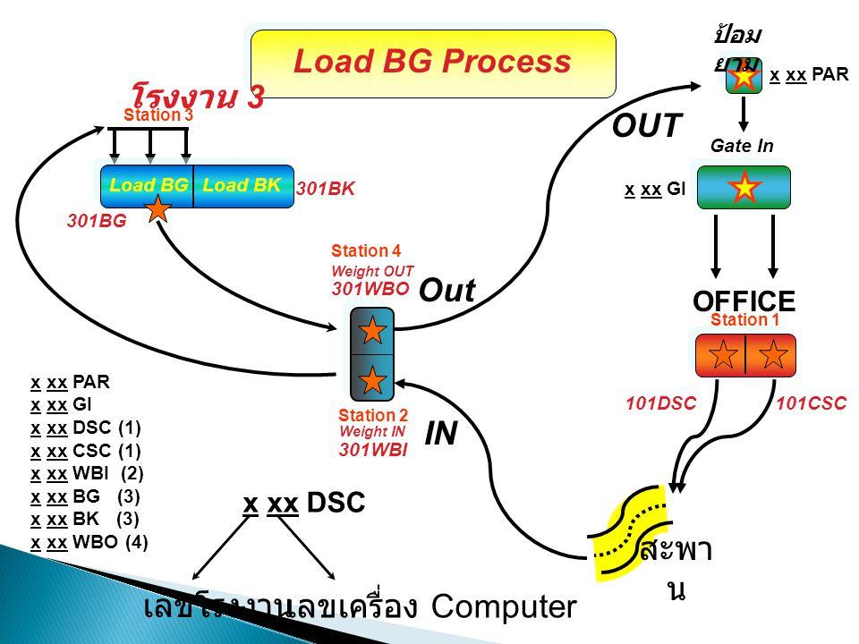 IN OUT สะพา น Weight OUT โรงงาน 3 Weight IN Load BG Process 101CSC101DSC Load BGLoad BK x xx DSC เลขโรงงาน เลขเครื่อง Computer 301WBI 301WBO 301BG 301
