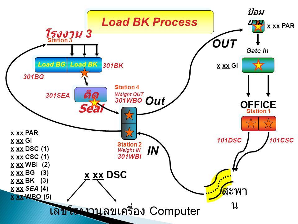 ติด Seal IN OUT สะพา น Weight OUT โรงงาน 3 Weight IN Load BK Process 101CSC101DSC Load BGLoad BK x xx DSC เลขโรงงาน เลขเครื่อง Computer 301WBI 301WBO