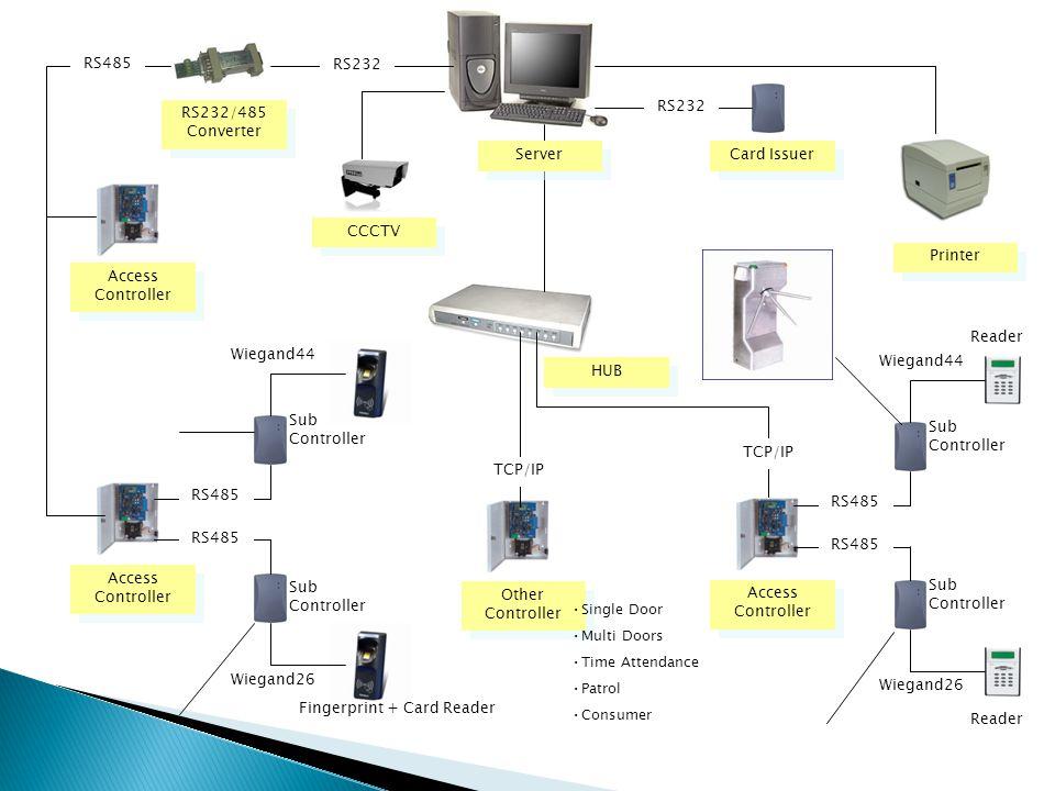 RS232 RS485 RS232 TCP/IP Wiegand44 Wiegand26 Wiegand44 RS232/485 Converter Access Controller Other Controller Access Controller HUB Card Issuer Printe