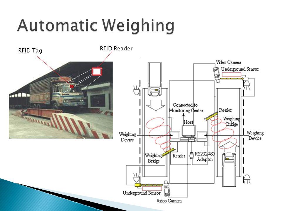 RFID Tag RFID Reader