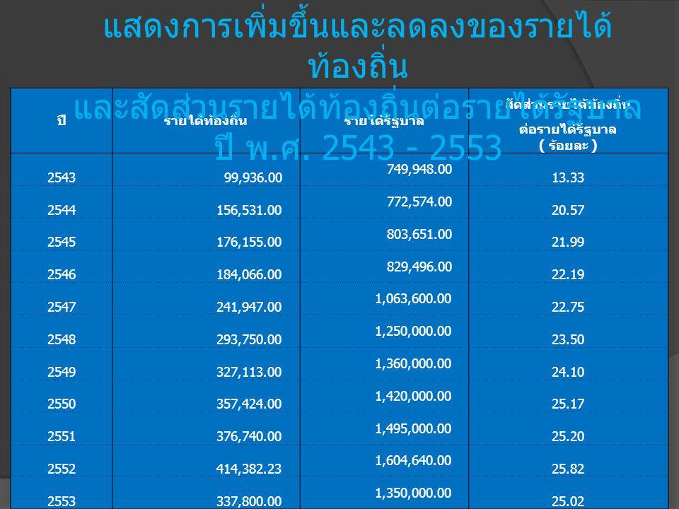 ปีรายได้ท้องถิ่นรายได้รัฐบาล สัดส่วนรายได้ท้องถิ่น ต่อรายได้รัฐบาล ( ร้อยละ ) 2543 99,936.00 749,948.00 13.33 2544 156,531.00 772,574.00 20.57 2545 176,155.00 803,651.00 21.99 2546 184,066.00 829,496.00 22.19 2547 241,947.00 1,063,600.00 22.75 2548 293,750.00 1,250,000.00 23.50 2549 327,113.00 1,360,000.00 24.10 2550 357,424.00 1,420,000.00 25.17 2551 376,740.00 1,495,000.00 25.20 2552 414,382.23 1,604,640.00 25.82 2553 337,800.00 1,350,000.00 25.02 แสดงการเพิ่มขึ้นและลดลงของรายได้ ท้องถิ่น และสัดส่วนรายได้ท้องถิ่นต่อรายได้รัฐบาล ปี พ.