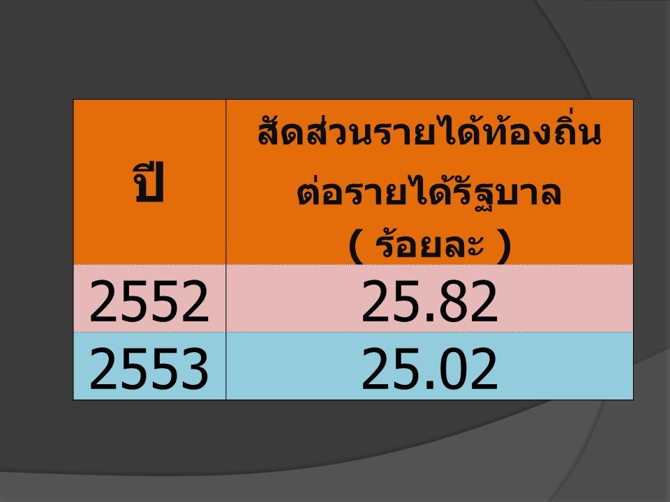 ปี สัดส่วนรายได้ท้องถิ่น ต่อรายได้รัฐบาล ( ร้อยละ ) 255225.82 255325.02