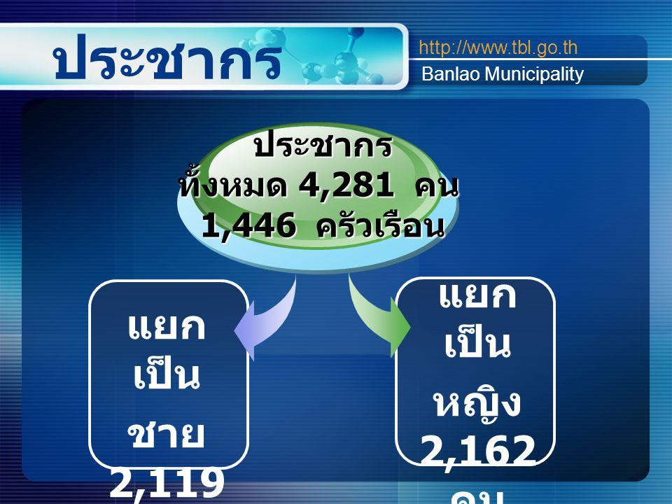 ประชากร http://www.tbl.go.th Banlao Municipality แยก เป็น หญิง 2,162 คน แยก เป็น ชาย 2,119 คน ประชากร ทั้งหมด 4,281 คน 1,446 ครัวเรือน