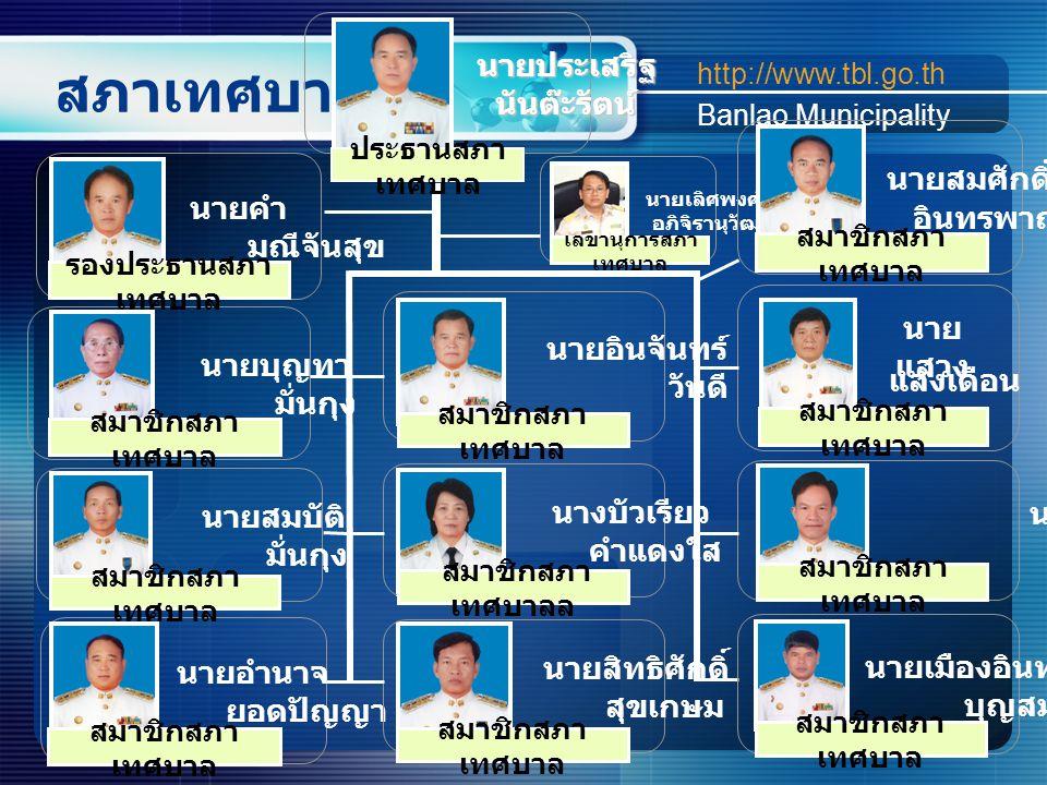 เลขานุการสภา เทศบาล สภาเทศบาล http://www.tbl.go.th Banlao Municipality สมาชิกสภา เทศบาล นาย อินจันทร์ วันดี สมาชิกสภา เทศบาล รองประธานสภา เทศบาล ประธานสภา เทศบาล สมาชิกสภา เทศบาล นาย สิทธิศักดิ์ สุขเกษม สมาชิกสภา เทศบาล นาย แสวง แสงเดือน สมาชิกสภา เทศบาลล