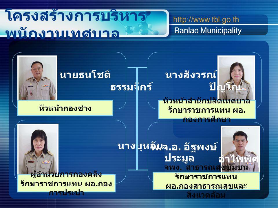 โครงสร้างการบริหาร พนักงานเทศบาล http://www.tbl.go.th Banlao Municipality นายธนโชติ ธรรมจักร์ พ. จ. อ. อัฐพงษ์ อำไพพิศ นางบุหลัน ประมูล ผู้อำนวยการกอง