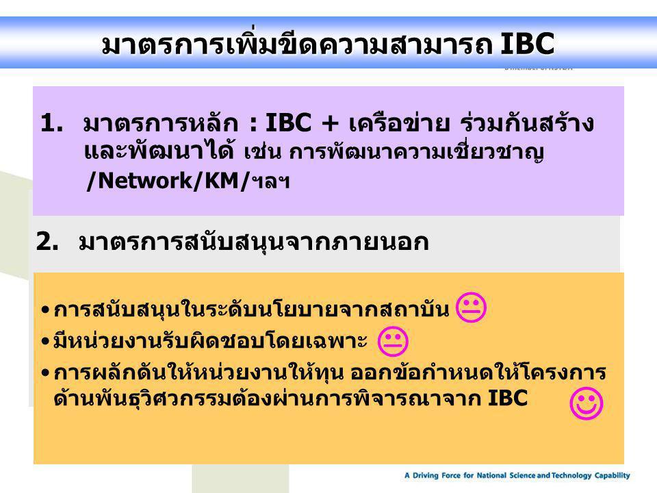 มาตรการเพิ่มขีดความสามารถ IBC 2.มาตรการสนับสนุนจากภายนอก 1.มาตรการหลัก : IBC + เครือข่าย ร่วมกันสร้าง และพัฒนาได้ เช่น การพัฒนาความเชี่ยวชาญ /Network/