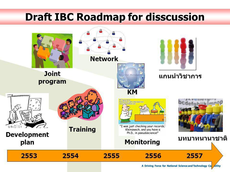 Draft IBC Roadmap for disscussion 25532554255525562557 Joint program Development plan Monitoring Network Training แกนนำวิชาการ บทบาทนานาชาติ KM