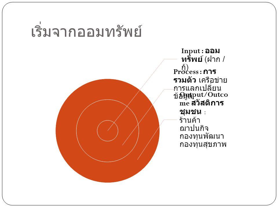 เริ่มจากออมทรัพย์ Input : ออม ทรัพย์ ( ฝาก / กู้ ) Process : การ รวมตัว เครือข่าย การแลกเปลี่ยน ข้อมูล Output/Outco me สวัสดิการ ชุมชน : ร้านค้า ฌาปนก