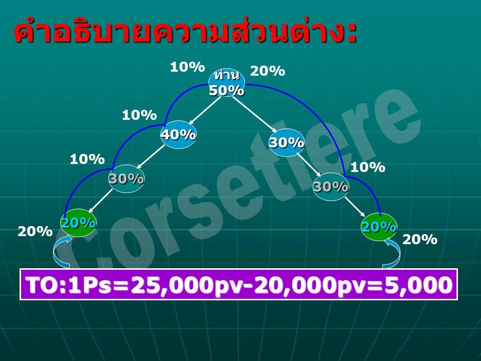 คำอธิบายความส่วนต่าง : ท่าน50% 40% 30% 30% 20% 20% 30% TO:1Ps=25,000pv-20,000pv=5,000 10% 20%