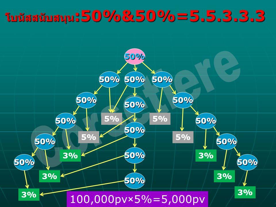 โบนัสสนับสนุน :50%&50%=5.5.3.3.3 50% 50%50% 50% 50%50% 50% 50%50% 50%50% 5% 3% 100,000pv×5%=5,000pv 50% 50% 50% 50% 50%