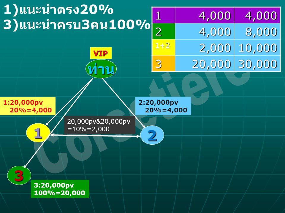 ท่าน 1 2 31 4,000 4,0004,0002 8,000 1+2 2,000 2,00010,000 320,00030,000 VIP 1:20,000pv 20%=4,000 2:20,000pv 20%=4,000 20,000pv&20,000pv =10%=2,000 3:2