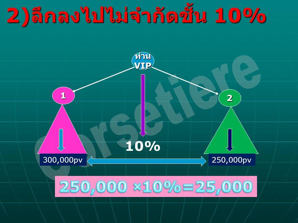 2) ลึกลงไปไม่จำกัดชั้น 10% ท่านVIP 1 2 10% 300,000pv250,000pv