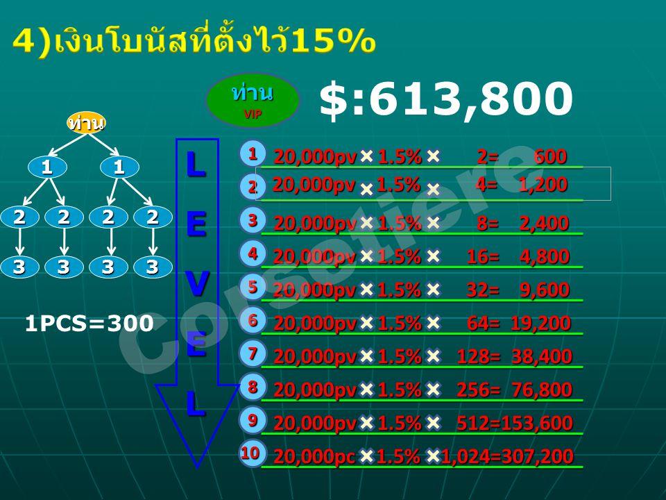 ท่านVIP 1 2 3 4 5 6 7 8 9 10 20,000pv 1.5% 2= 600 20,000pv 1.5% 4= 1,200 20,000pv 1.5% 4= 1,200 20,000pv 1.5% 8= 2,400 20,000pv 1.5% 16= 4,800 20,000p