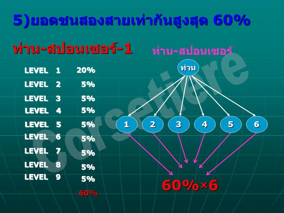 5) ยอดชนสองสายเท่ากันสูงสุด 60% ท่าน - สปอนเซอร์ -1 ท่าน - สปอนเซอร์ -1 LEVEL 1 LEVEL 3 LEVEL 4 LEVEL 5 LEVEL 6 LEVEL 7 LEVEL 8 LEVEL 9 LEVEL 2 20% 5%