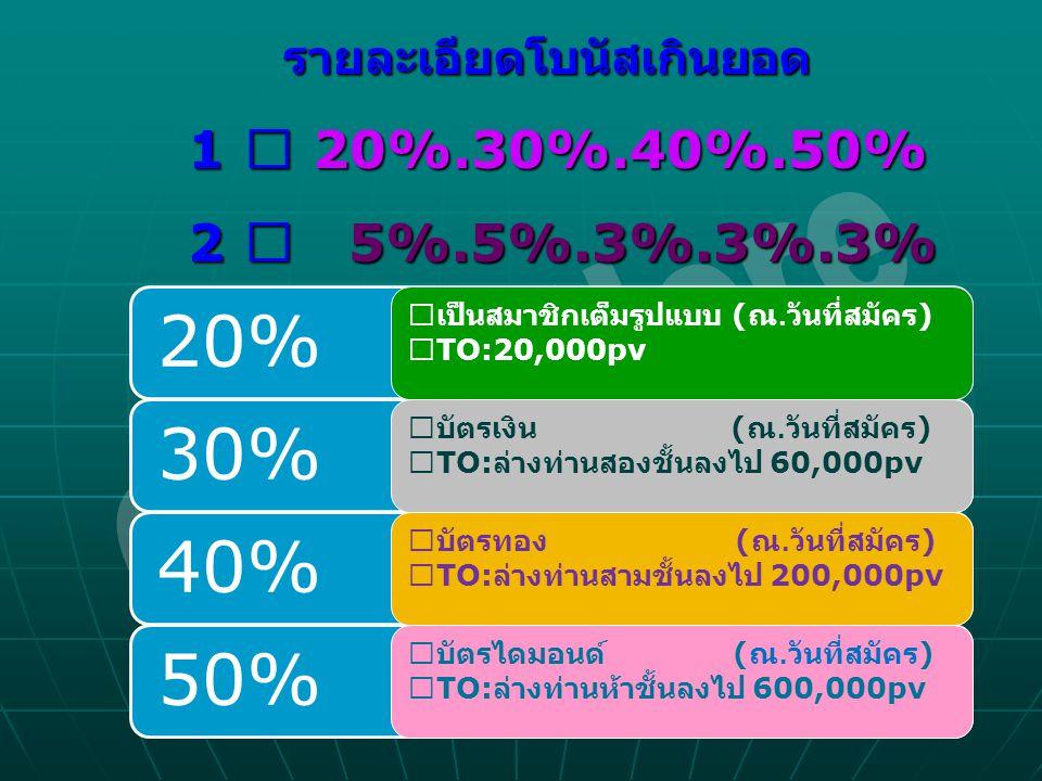 รายละเอียดโบนัสเกินยอด รายละเอียดโบนัสเกินยอด 1 ※ 20%.30%.40%.50% 1 ※ 20%.30%.40%.50% 2 ※ 5%.5%.3%.3%.3% 2 ※ 5%.5%.3%.3%.3% 20%30%40%50% ※เป็นสมาชิกเต