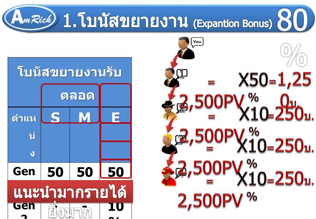 โบนัสขยายงานรับ ตลอด ตำแห น่ ง SME Gen 1 50 % Gen 2 --10 % Gen 3 --10 % Gen 4 --10 %