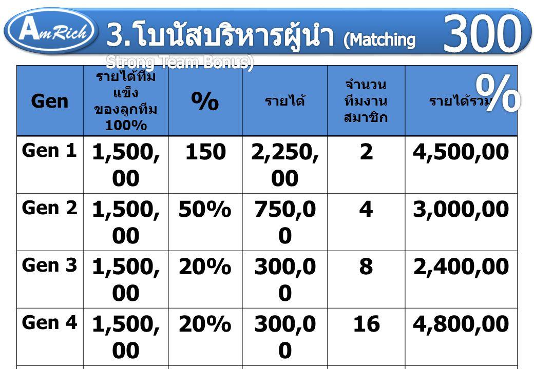 จากรายได้ทีมแข็ง (Strong Team) ตำแห น่ ง SME Gen 1 15 0% Gen 2 -50 % Gen 3 --20 % Gen 4 --20 % Gen 5 --20 % Gen 6 --20 % Gen 7 --20 %