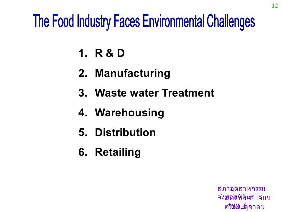 สภาอุตสาหกรรม จังหวัดพิจิตร สิทธิพงษ์ เจียม ศรีพงษ์ 30 ตุลาคม 2548 1.R & D 2.Manufacturing 3.Waste water Treatment 4.Warehousing 5.Distribution 6.Retailing 12
