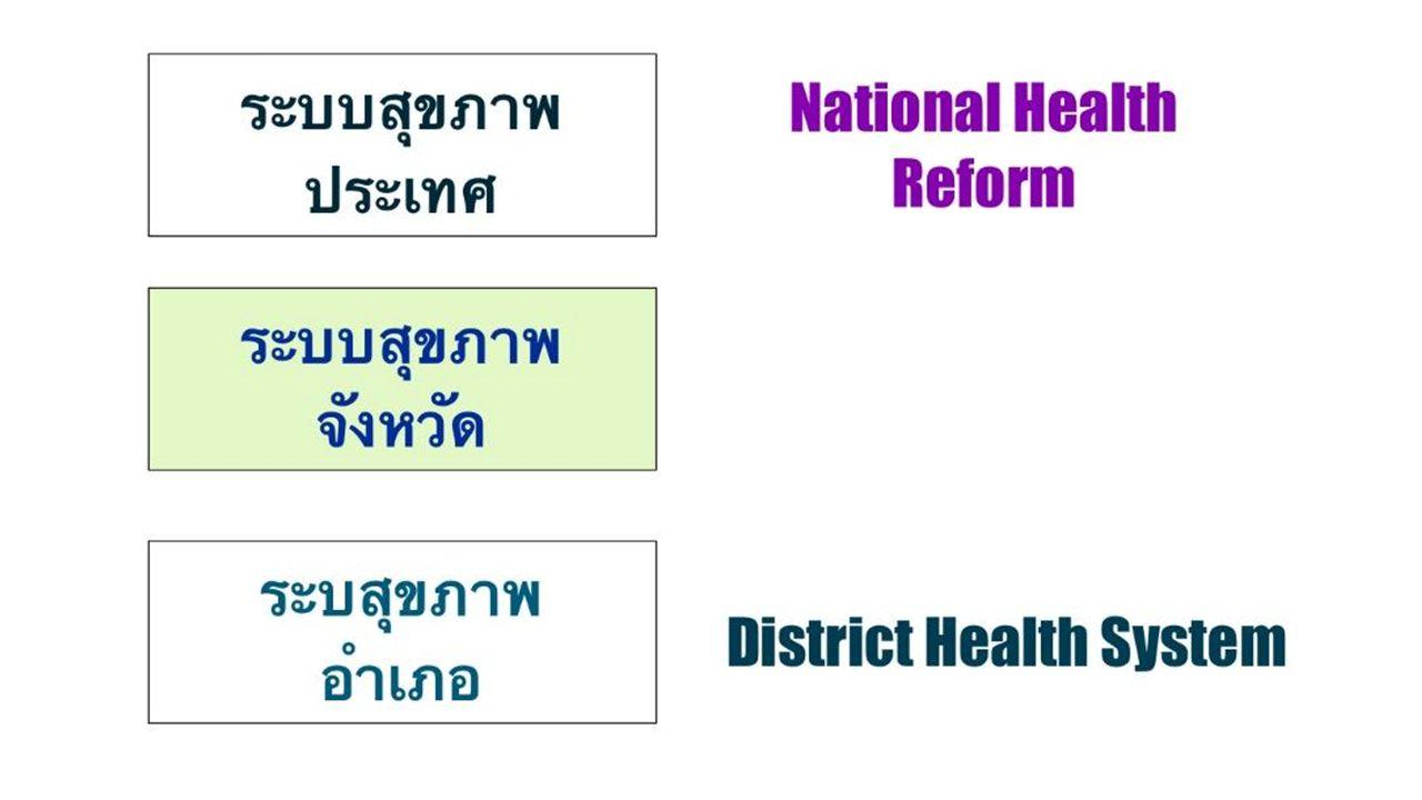 สภา นายกรัฐมนตรี กรรมาธิการ คกก.พัฒนาสุขภาพจังหวัด ; คพ สจ.