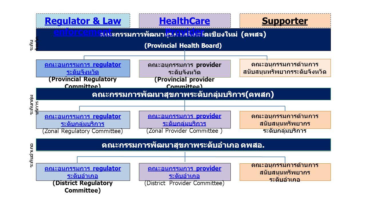 คณะกรรมการพัฒนาสุขภาพจังหวัดเชียงใหม่ ( คพสจ ) (Provincial Health Board) Regulator & Law enforcement SupporterHealthCare Provider คณะอนุกรรมการ regula